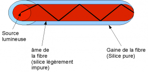 Schéma du fonctionnement de la fibre optique